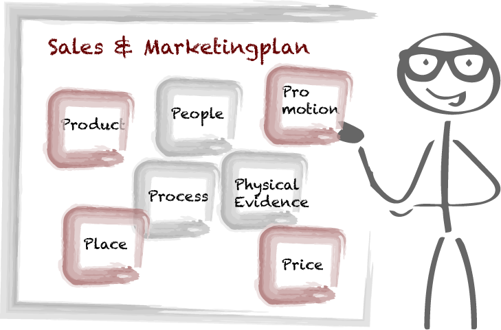 Seminar Salesplan Marketingplan